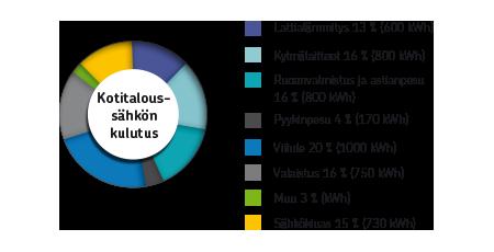 kotitalous_sahkon_kulutus