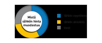 sahkon_hinta_muodostuu
